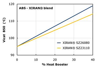 XIRAN® SMA boosts the temperature performance of acrylonitrile butadiene styrene (ABS) polymers. 
