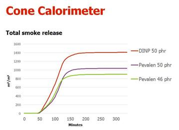 Graph shows the amount of smoke given off from different flexible PVC formulations in the Cone Calorimeter. Formulations containing 50 phr of Pevalen™ give off much less smoke than formulations containing the same amount of a competing plasticizer, DINP. The difference is even more significant when formulations of the same softness are compared (less Pevalen™ is needed than DINP to produce the same softness). (Graphic: Perstorp)