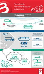 B.I.G. Infographic Sustainable container transport 2018. 