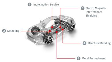 Henkel enables e-Mobility with different matching technologies for power storage systems, power generation systems and power conversion components of electric vehicles. (Graphic: Henkel, PR051)