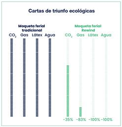 Cartas de triunfo ecológicas. (Foto: © Beaulieu International Group)
