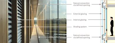 A double skin façade can be either mechanically or naturally ventilated, depending on the type of ventilation system used in the air gap. These are known as active and passive (interactive) ventilated facades.