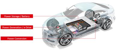 Figure 2: Henkel enables e-Mobility with different matching technologies for battery systems, e-Drive systems and power conversion components of electric vehicles. (Photo: Henkel, PR068)