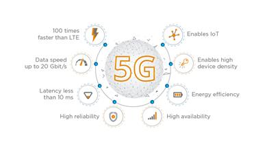 TE Connectivity antennas will bring 5G experience to rail passengers. 