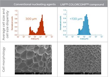 Graphs and images show cell analysis of polyethylene terephthalate (PET) foam produced using conventional nucleating agents compared with PET foam produced using SABIC's new LNP™ COLORCOMP™ compound. This new compound improves control over nucleation and cell growth, resulting in decreased cell size and uniform, narrower cell size distribution.